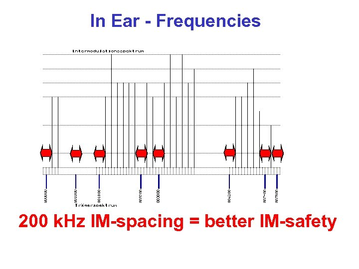 In Ear - Frequencies 200 k. Hz IM-spacing = better IM-safety