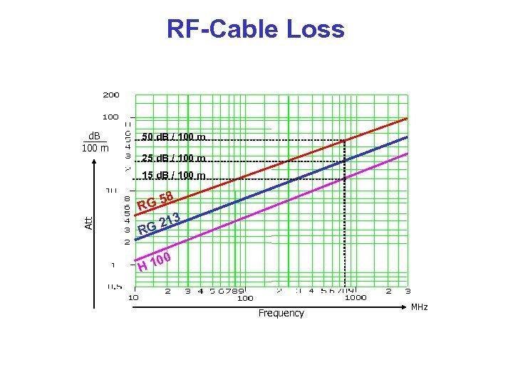 RF-Cable Loss d. B 100 m 50 d. B / 100 m 25 d.