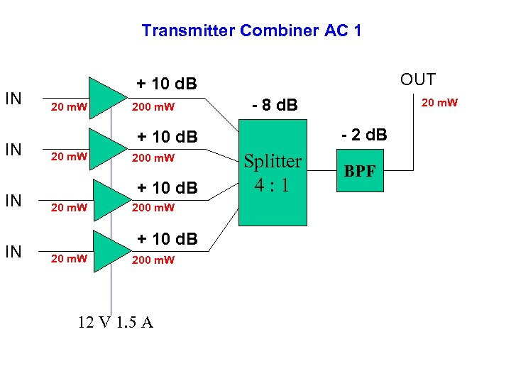 Transmitter Combiner AC 1 IN IN OUT + 10 d. B 20 m. W
