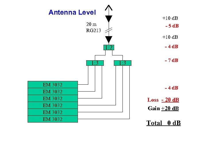 Antenna Level +10 d. B - 5 d. B 20 m RG 213 +10