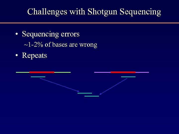 Challenges with Shotgun Sequencing • Sequencing errors ~1 -2% of bases are wrong •