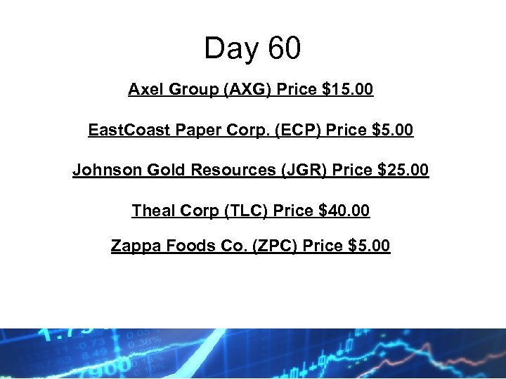 Day 60 Axel Group (AXG) Price $15. 00 East. Coast Paper Corp. (ECP) Price