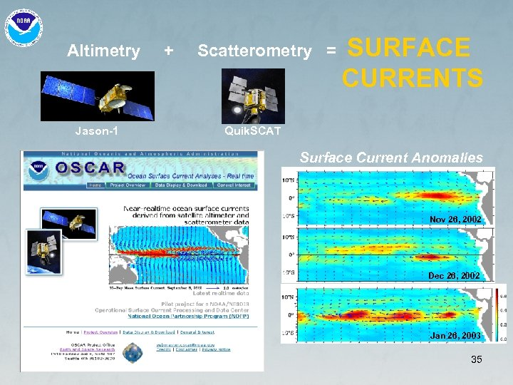 Altimetry Jason-1 + Scatterometry = SURFACE CURRENTS Quik. SCAT Surface Current Anomalies Nov 26,