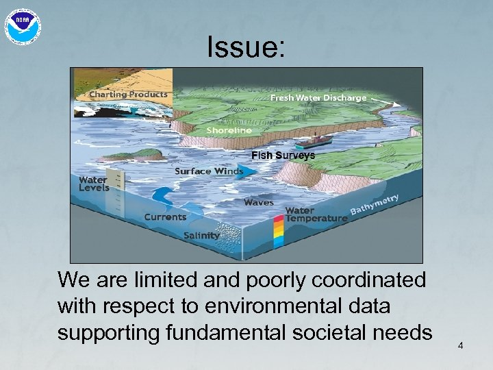 Issue: We are limited and poorly coordinated with respect to environmental data supporting fundamental