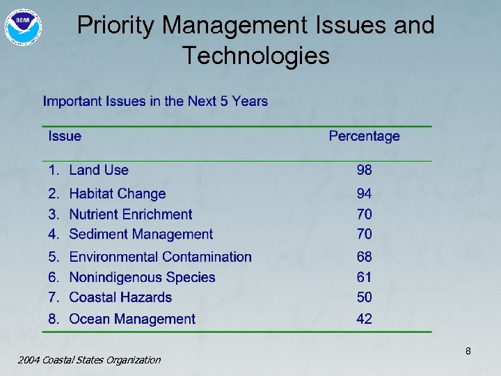 Priority Management Issues and Technologies 2004 Coastal States Organization 8