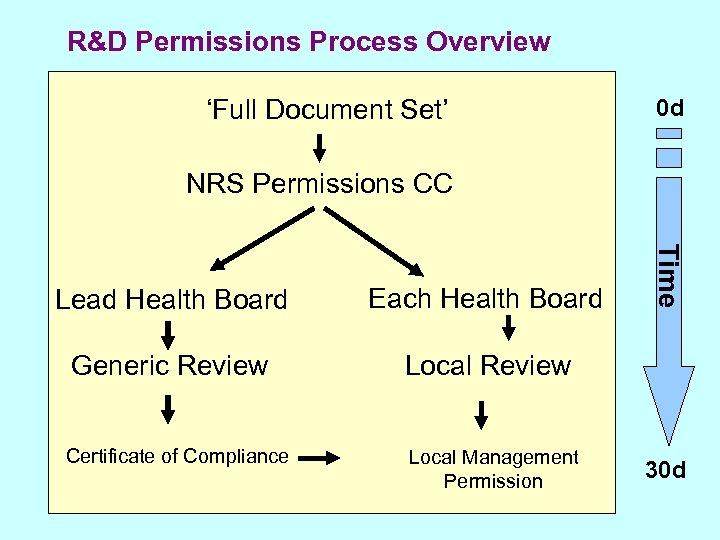 R&D Permissions Process Overview 'Full Document Set' 0 d NRS Permissions CC Each Health