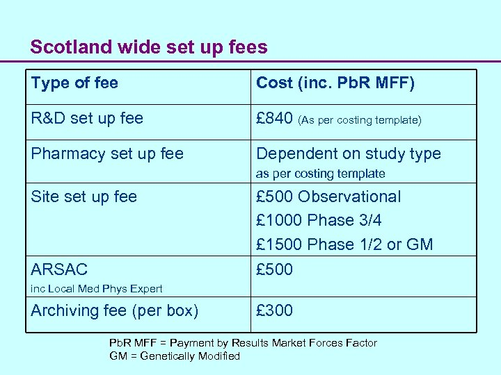 Scotland wide set up fees Type of fee Cost (inc. Pb. R MFF) R&D