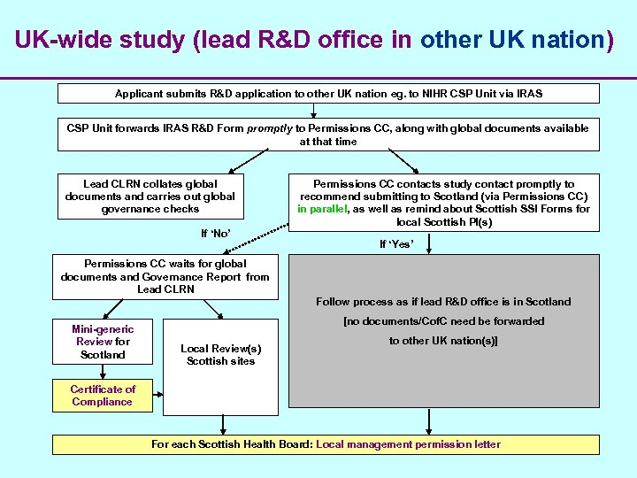 UK-wide study (lead R&D office in other UK nation) Applicant submits R&D application to