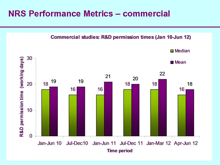 NRS Performance Metrics – commercial