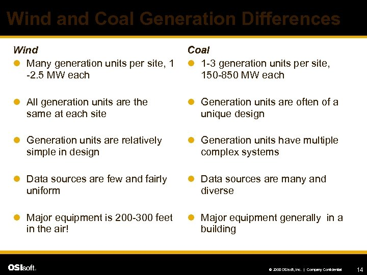Wind and Coal Generation Differences Wind l Many generation units per site, 1 -2.