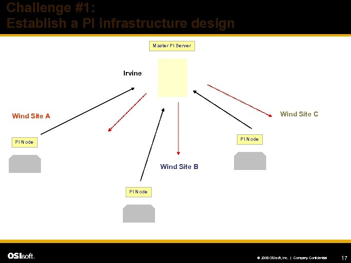 Challenge #1: Establish a PI infrastructure design Master PI Server Irvine Wind Site C