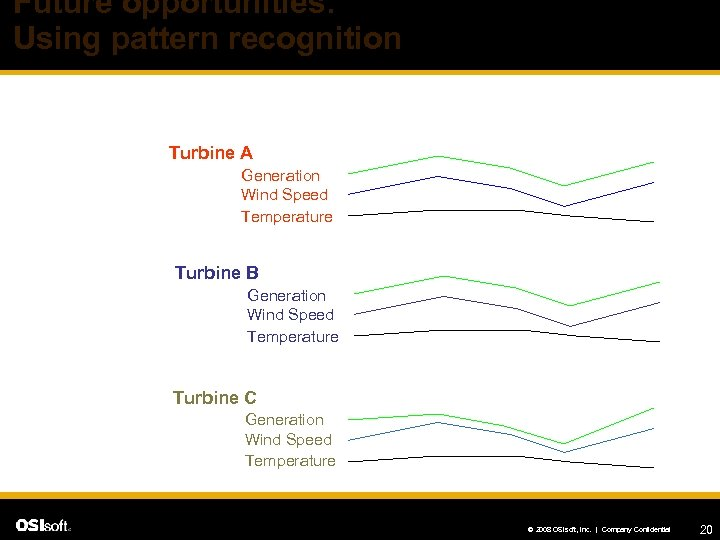 Future opportunities: Using pattern recognition Turbine A Generation Wind Speed Temperature Turbine B Generation