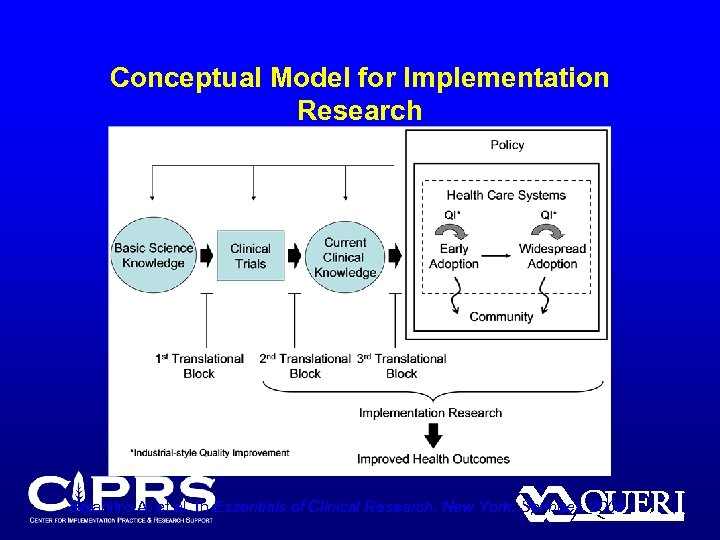 Conceptual Model for Implementation Research Salanitro A. et al. In Essentials of Clinical Research.