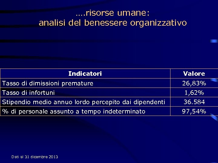 …. risorse umane: analisi del benessere organizzativo Indicatori Tasso di dimissioni premature Valore 26,