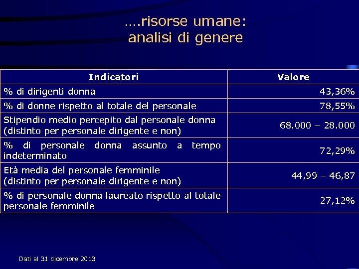 …. risorse umane: analisi di genere Indicatori Valore % di dirigenti donna 43, 36%