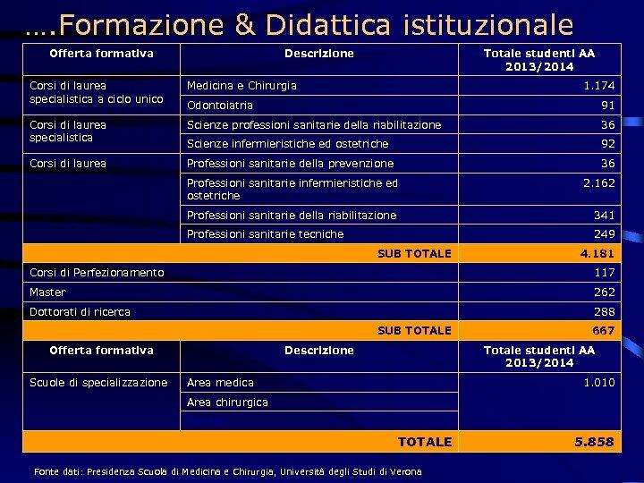 …. Formazione & Didattica istituzionale Offerta formativa Descrizione Totale studenti AA 2013/2014 Corsi di