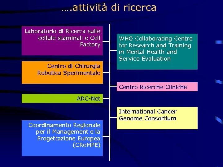 …. attività di ricerca Laboratorio di Ricerca sulle cellule staminali e Cell Factory WHO