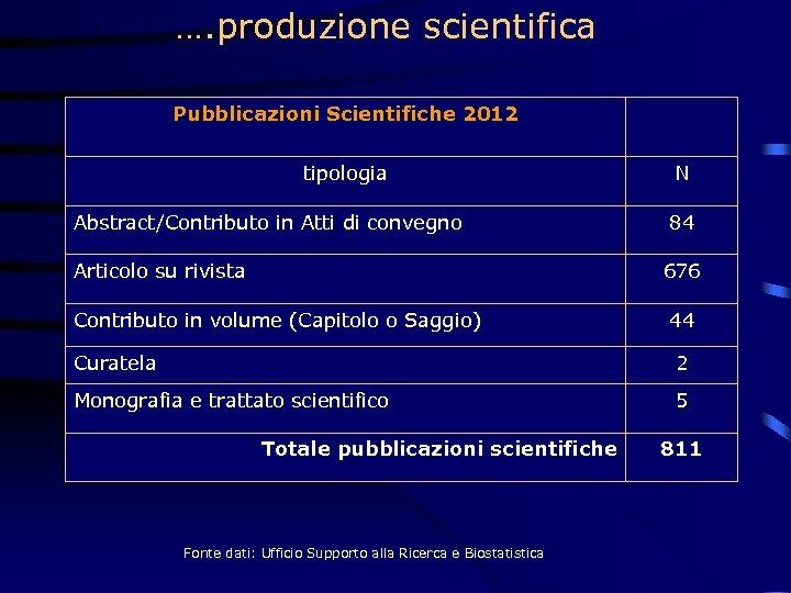 …. produzione scientifica Pubblicazioni Scientifiche 2012 tipologia Abstract/Contributo in Atti di convegno Articolo su