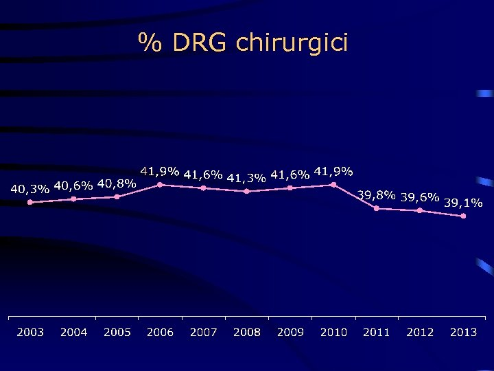 % DRG chirurgici