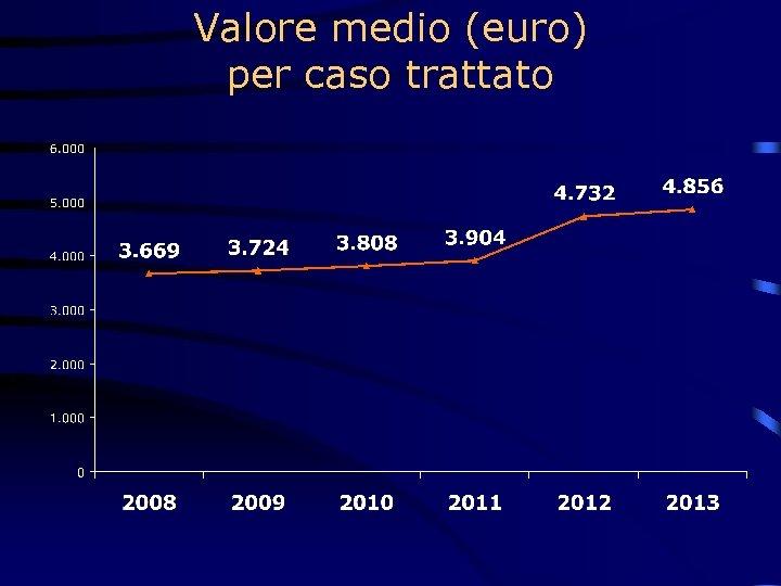 Valore medio (euro) per caso trattato