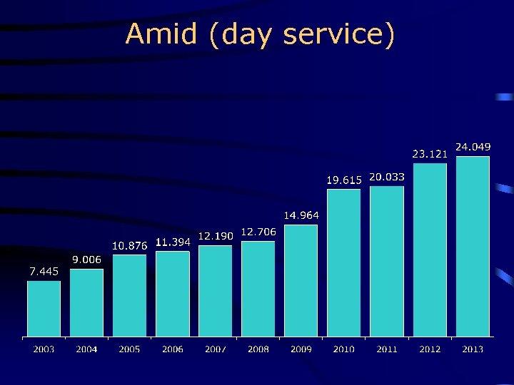 Amid (day service)