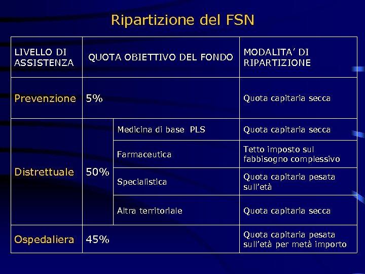 Ripartizione del FSN LIVELLO DI ASSISTENZA QUOTA OBIETTIVO DEL FONDO Prevenzione 5% MODALITA' DI
