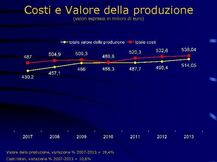 Costi e Valore della produzione (valori espressi in milioni di euro) Valore della produzione,