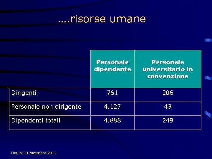 …. risorse umane Personale dipendente Personale universitario in convenzione 761 206 Personale non dirigente