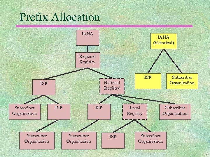 Prefix Allocation IANA (historical) Regional Registry ISP National Registry ISP Subscriber Organization Local Registry