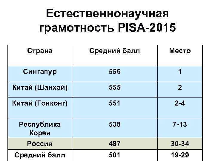 Естественнонаучная грамотность PISA-2015 Страна Средний балл Место Сингапур 556 1 Китай (Шанхай) 555 2