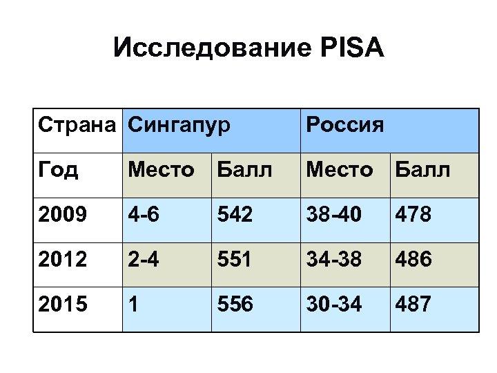 Исследование PISA Страна Сингапур Россия Год Место Балл 2009 4 -6 542 38 -40