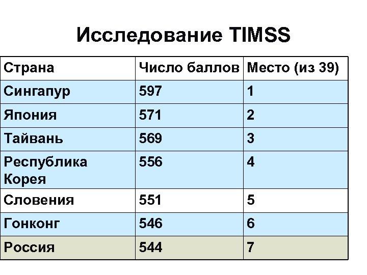 Исследование TIMSS Страна Число баллов Место (из 39) Сингапур 597 1 Япония 571 2