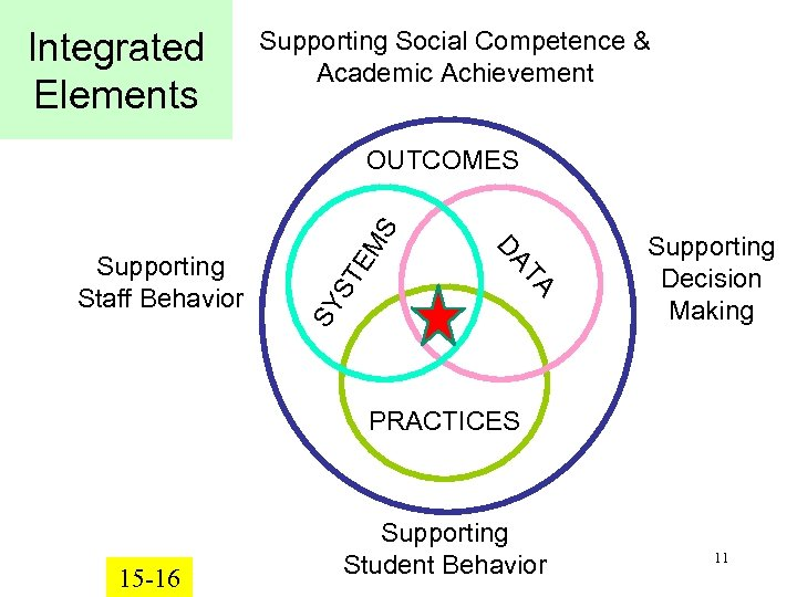 Integrated Elements Supporting Social Competence & Academic Achievement SY TA DA Supporting Staff Behavior
