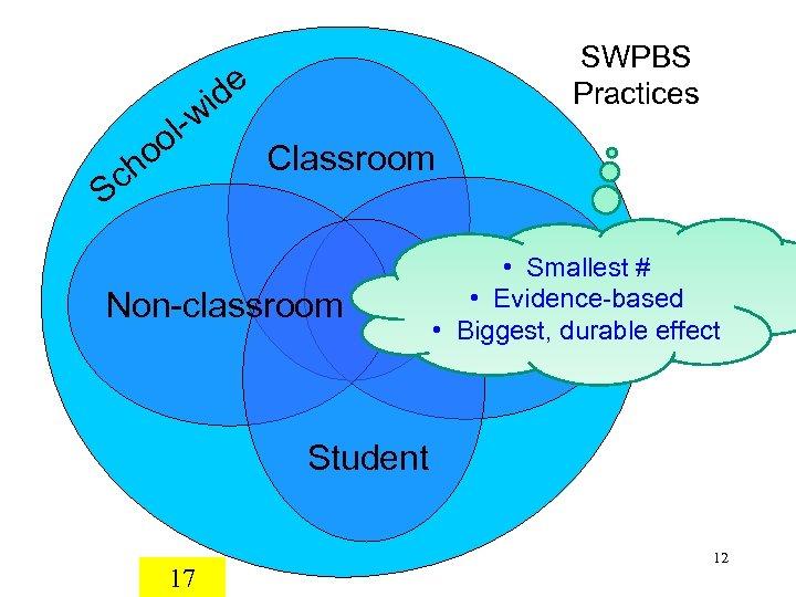 SWPBS Practices de i l-w oo h Sc Classroom Non-classroom • Smallest # •