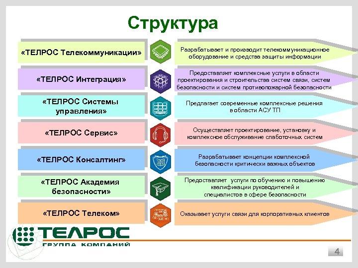 Структура «ТЕЛРОС Телекоммуникации» Разрабатывает и производит телекоммуникационное оборудование и средства защиты информации «ТЕЛРОС Интеграция»
