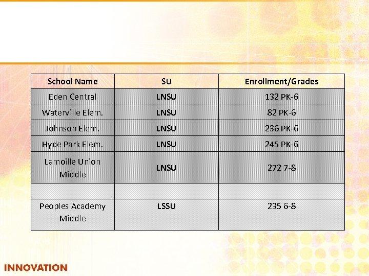 School Name SU Enrollment/Grades Eden Central LNSU 132 PK-6 Waterville Elem. LNSU 82 PK-6