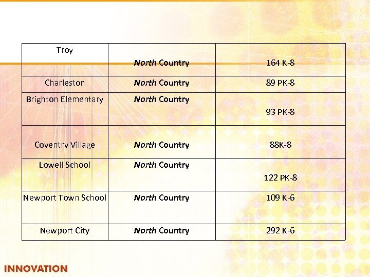 Troy North Country 164 K-8 Charleston North Country 89 PK-8 Brighton Elementary North Country
