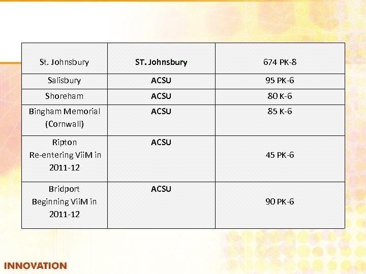 St. Johnsbury ST. Johnsbury 674 PK-8 Salisbury ACSU 95 PK-6 Shoreham ACSU 80 K-6