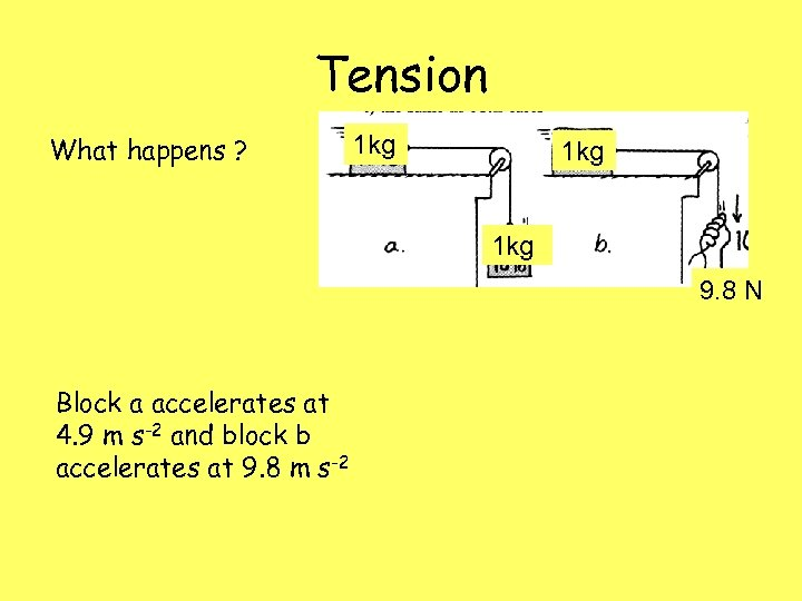 Tension What happens ? 1 kg 1 kg 9. 8 N Block a accelerates