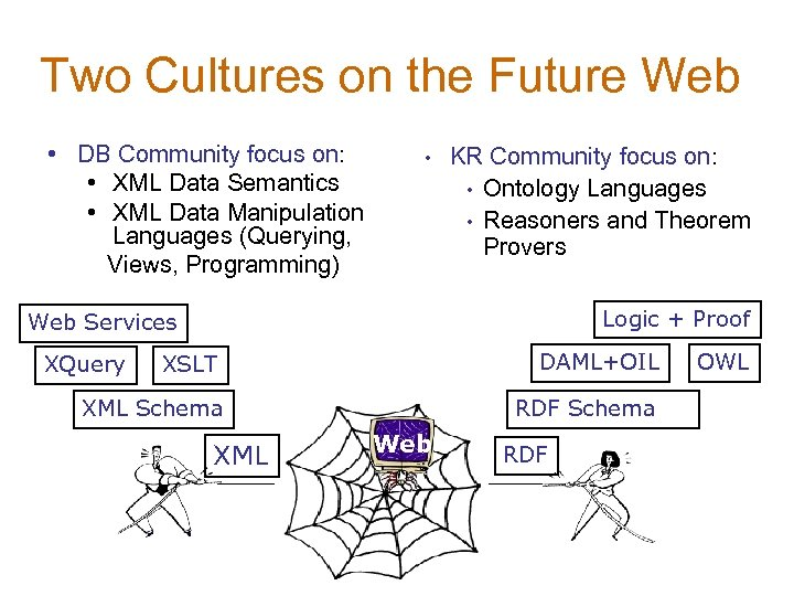 Two Cultures on the Future Web • DB Community focus on: • XML Data
