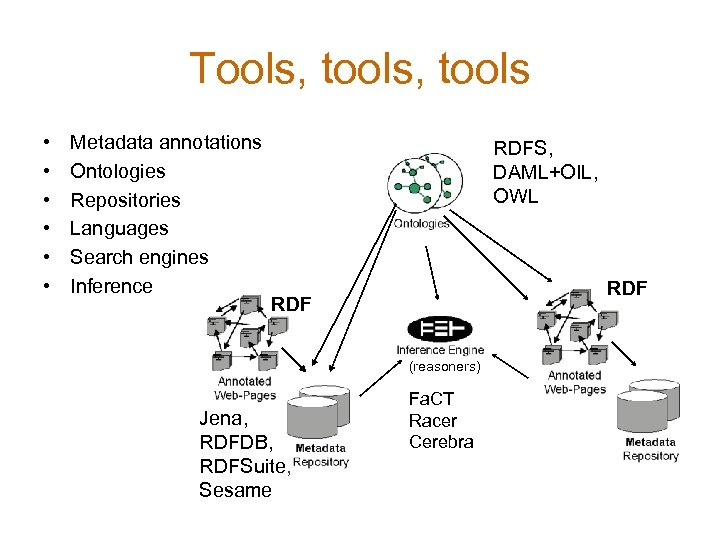 Tools, tools • • • Metadata annotations Ontologies Repositories Languages Search engines Inference RDFS,