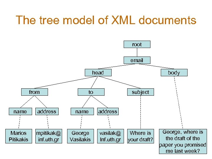 The tree model of XML documents root email head from name Marios Pitikakis address