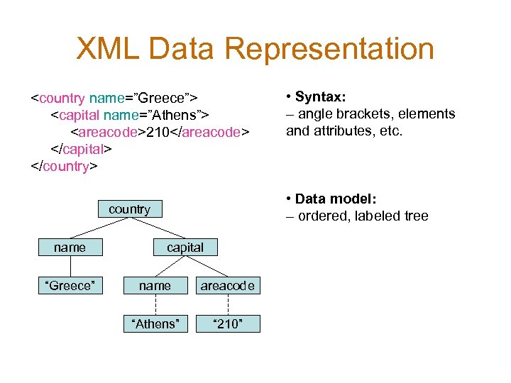 "XML Data Representation <country name=""Greece""> <capital name=""Athens""> <areacode>210</areacode> </capital> </country> • Data model: –"