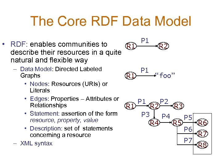 The Core RDF Data Model P 1 • RDF: enables communities to R 1