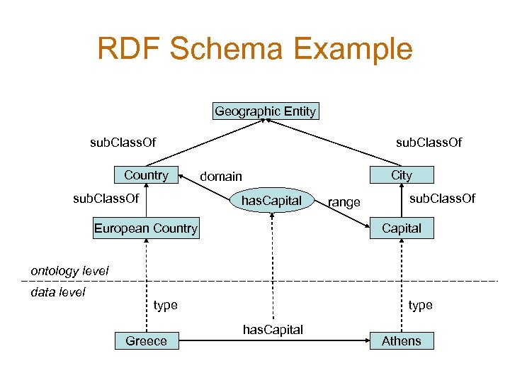 RDF Schema Example Geographic Entity sub. Class. Of Country sub. Class. Of City domain