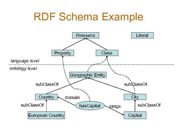 RDF Schema Example Resource Property Literal Class language level ontology level Geographic Entity sub.