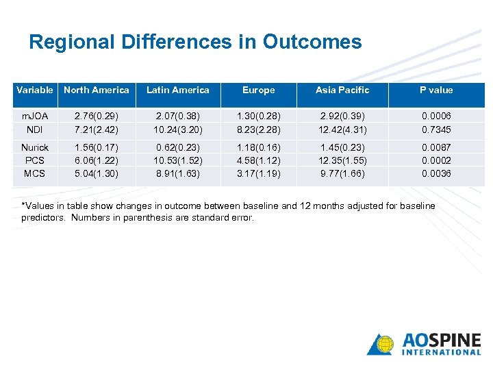 Regional Differences in Outcomes Variable North America Latin America Europe Asia Pacific P value