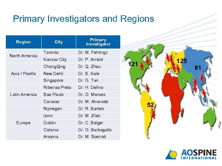 Primary Investigators and Regions Region City Primary Investigator Dr. P. Arnold Dr. Q. Zhou