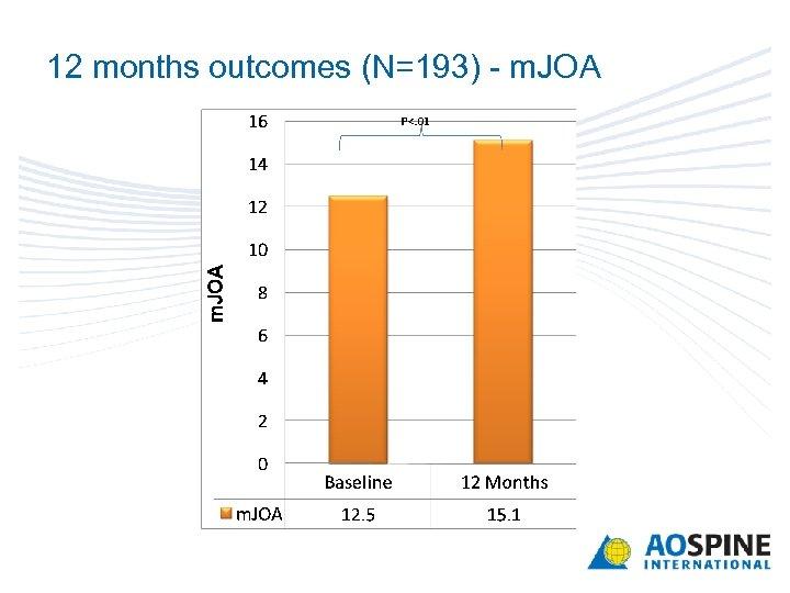 12 months outcomes (N=193) - m. JOA