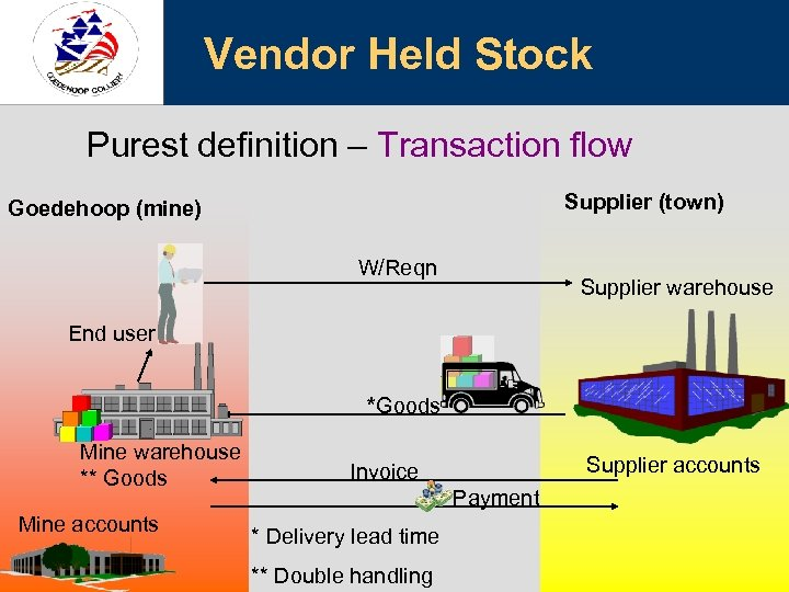 Vendor Held Stock Purest definition – Transaction flow Supplier (town) Goedehoop (mine) W/Reqn Supplier
